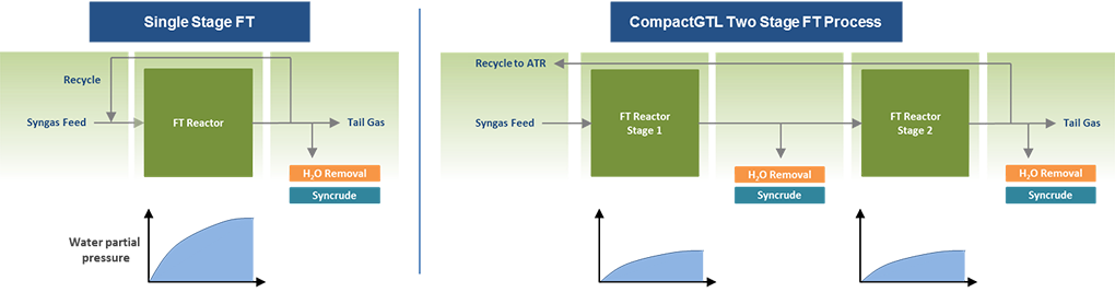 2-stage-FT-graphic